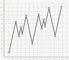 Broken Line Chart 2019