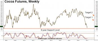 Cocoa Commodity Chart Beaten Down Cocoa Signals Potential Bottom Rmb Group