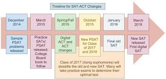 Testing Timelines Key Dates For The New Sat And Act