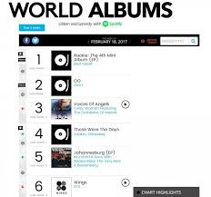 Red Velvets Rookie No 1 On Billboard World Album Chart