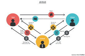 what is a business model airbnb business model business model toolbox