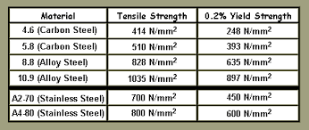 Bolt Shear Strength Chart Stainless Steel Basic Information