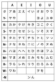 The Barbarians Study Guide For Katakana And Hiragana