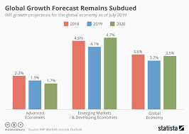 Economic Chart Chart Global Growth Forecast Remains Subdued Statista