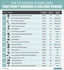 best best paying jobs ideas work online jobs  the 20 highest paying jobs that don t require a college degree