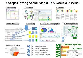 building your playbook building a marketing plan with social media