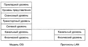 Реферат ethernet Функциональности этих уровней достаточно для доставки кадров в пределах стандартных топологий которые поддерживают lan звезда общая шина