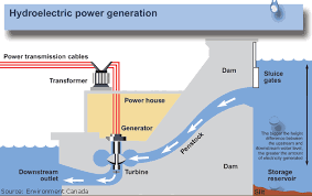 hydroelectric generator diagram. Hydroelectric Power And Water. Basic Information About Hydroelectricity, USGS Water Science For Schools. Generator Diagram Y