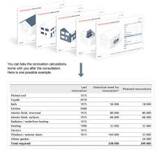 UBS renovation calculator - Your dream property with a new look