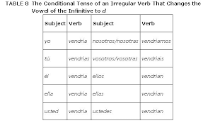 English Conjugation Chart The Conditional Tense