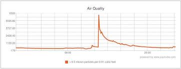 Dylos Dc1100 Pro Air Quality Chart Monitoring Your Air Quality