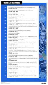 Chart Of The Day A Timeline Of Nokias Rise And Fall
