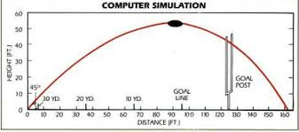 How To Do The Physics Physics Of Field Goals