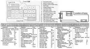 similiar 1999 bmw 323i fuse box diagram keywords 1999 bmw 323i fuse box diagram 1999 wiring diagram