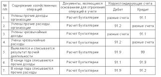 ЭУП Бухгалтерский учет финансовых результатов деятельности организации
