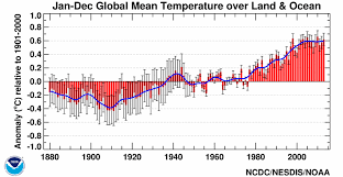 Average Global Temperature By Year Chart Global Rise In Temperature Noaa Teaching Global Warming