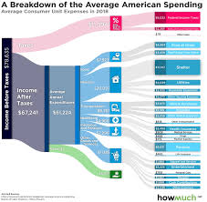 how our tax dollars are spent chart how americans spend their money in one chart