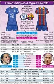Folgende paarungen wurden für die dritte qualifikationsrunde ausgelost: Fussball Champions League Auslosung Fur Gruppenphase Infographic