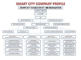 Smart Organizational Chart Organization Chart Smart City