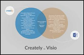 Create Venn Diagram Online Free Top Seven Fantastic Experience Of This Diagram Information
