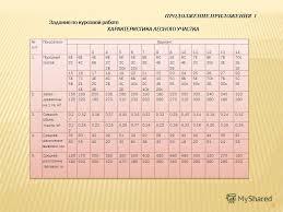 Презентация на тему Методические указания по выполнению  38 38 ПРОДОЛЖЕНИЕ ПРИЛОЖЕНИЯ 1 Задание по курсовой работе ХАРАКТЕРИСТИКА ЛЕСНОГО УЧАСТКА