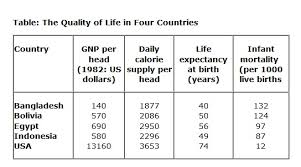 the following table gives statistics showing the aspects of  essay topics the following table gives statistics showing the aspects of quality of life in five countries