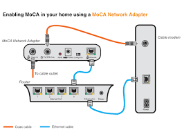 setting up a moca network for tivo tivocommunity forum actiontec ecb2500c no coax light at Actiontec Network Diagram