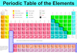 periodic table of elements with atomic mass numbers