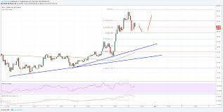 Neo Usd Chart Neo Price Analysis Neo Usd Could Revisit 100 Crypto News