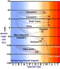 Chandra Educational Materials The Hertzsprung Russell