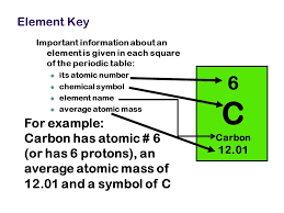 Chapter 5: The Periodic Table - ppt video online download