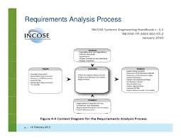 systems engineering and requirements management in medical device pro requirements analysis process 45 16 2012