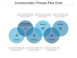 Communication Process Flow Chart Ppt Powerpoint Presentation