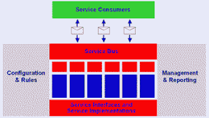 What Is Service Oriented Architecture What Is Service Oriented Architecture Javaworld