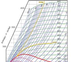 Mollier Chart Water Mollier Diagram For Water
