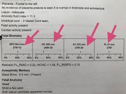 Bpd Chart Week By Week Bpd Hc Ac And Fl Values At 28 Week Scan Babycenter