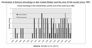 the age of school shootings a sociological interpretation on this country is more susceptible to experience school shootings than the rest of the countries regarding this situation some authors mention that the