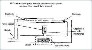 fluorescent light wiring fluorescent light wire diagram fluorescent light fitting wiring diagram australia fluorescent light wiring fluorescent light wire diagram fluorescent light fitting wiring diagram
