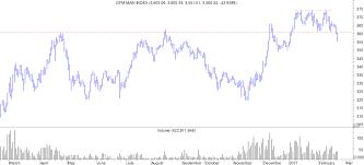 Dfm Index Chart Markets Chimp