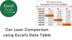 Car Loan Comparison Using Sensitivity Analysis In Excel Youtube