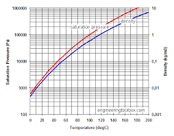 Saturated Steam Pressure Temperature Chart Water Vapor And Saturation Pressure In Humid Air