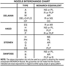 Delavan Waste Oil Nozzle Chart Best Picture Of Chart