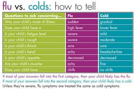 Cold Symptoms Vs Flu Symptoms Chart Symptoms Common Cold Symptoms