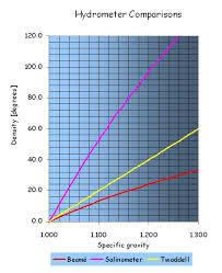 Propylene Glycol Specific Gravity Freezing Point Chart Secondary Refrigerant Systems