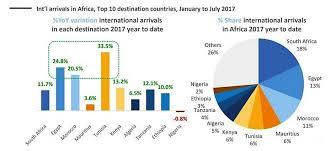 African Top Chart Chart 2 Top 10 African Markets For International Arrivals