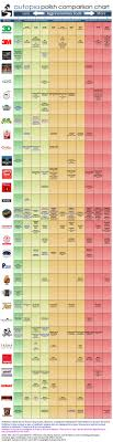Meguiars Cutting Compound Chart Where Is Meguiars Ultimate Compound In This List According