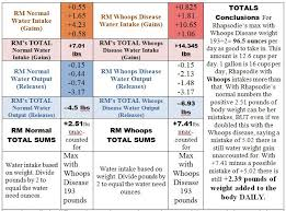 Water Intake By Weight Chart Whoops Disease 2b Water Weight Chart Comparisons