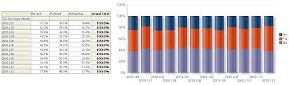 Pivot Stacked Bar Chart Creating A 100 Stacked Bar Chart In Oracle Biee 11g