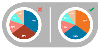 Pie Chart Over 100 Percent Data Visualization 101 Pie Charts