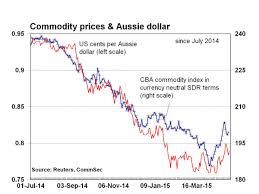 Commodity Index Chart
